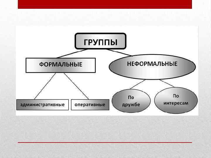 Формальные и неформальные группы: сущность, динамика