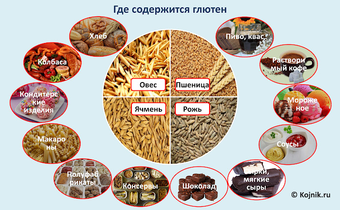 В каких продуктах содержится глютен – таблица (полный список)
