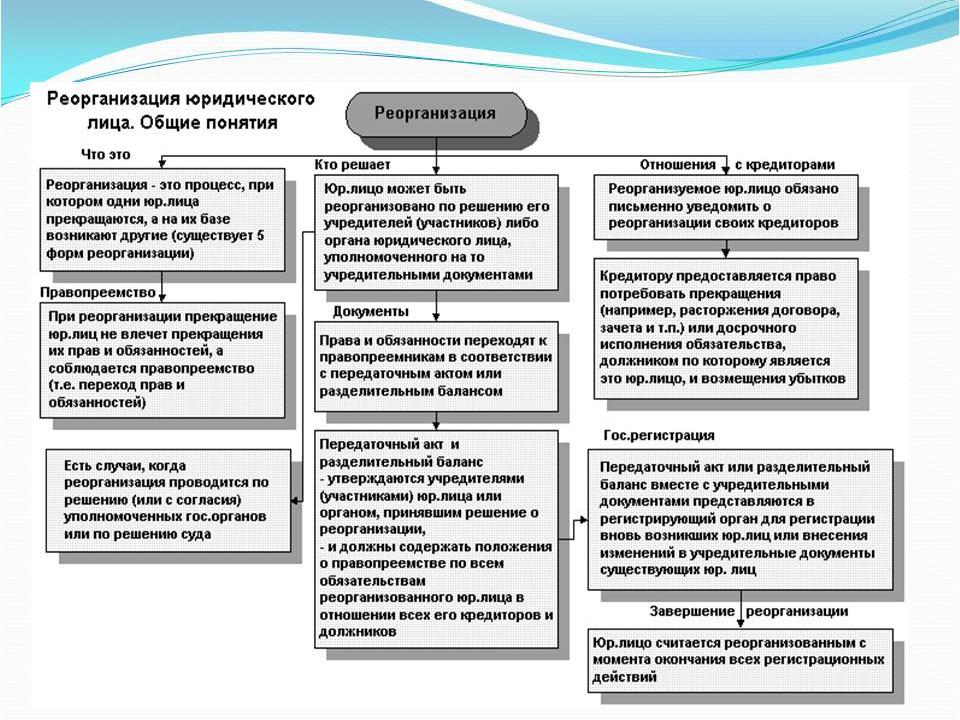 Что такое реорганизация предприятия: виды и способы, порядок, проблемы