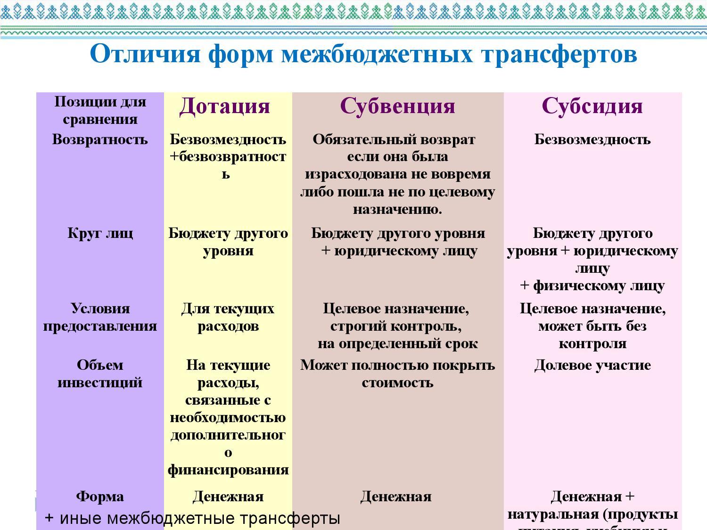 Субвенции и субсидии: отличия и сходства, цели получения