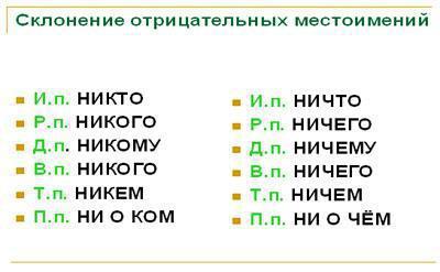 Неопределенные местоимения в русском языке