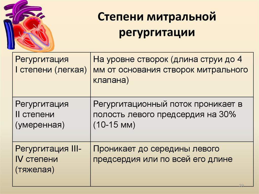 Легочная регургитация: причины возникновения, симптомы, лечение