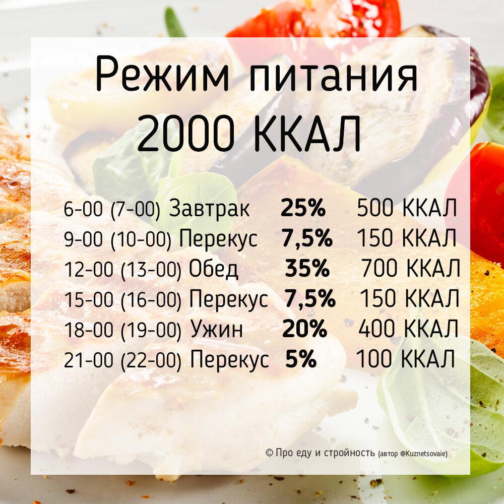 Дефицит калорий для похудения: калькулятор расчета - allslim.ru