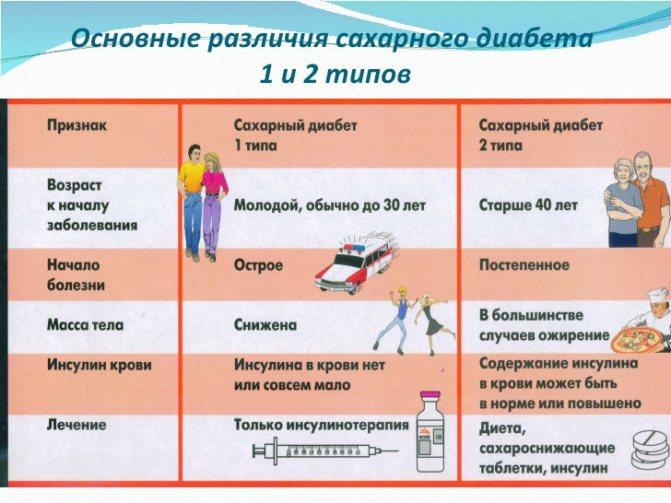 Сахарный диабет: типы, причины, симптомы, осложнения