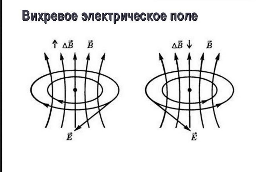 Лекция 16. электромагнитная индукция. переменный ток