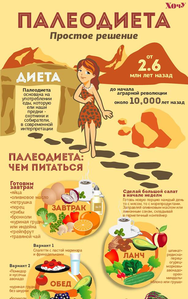 Диета палео: что это такое, продукты и меню на неделю