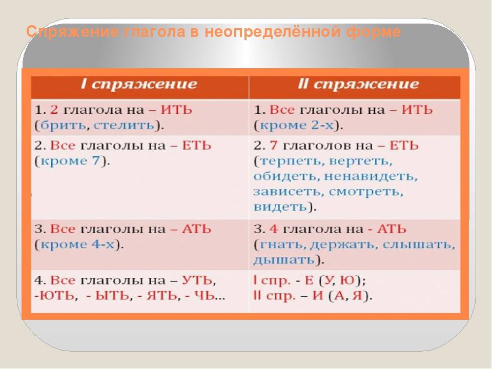 Что такое глагол в русском языке