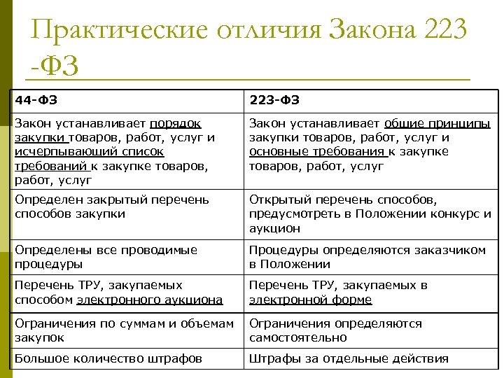 Еруз - единый реестр участников закупок