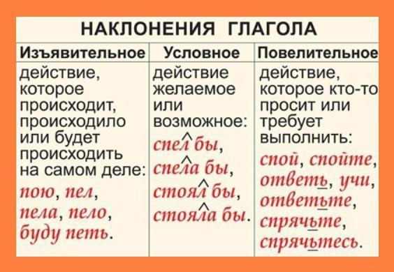 Сослагательное наклонение в английском языке: что это такое, употребление subjunctive mood 1 и 2, примеры использования и упражнения