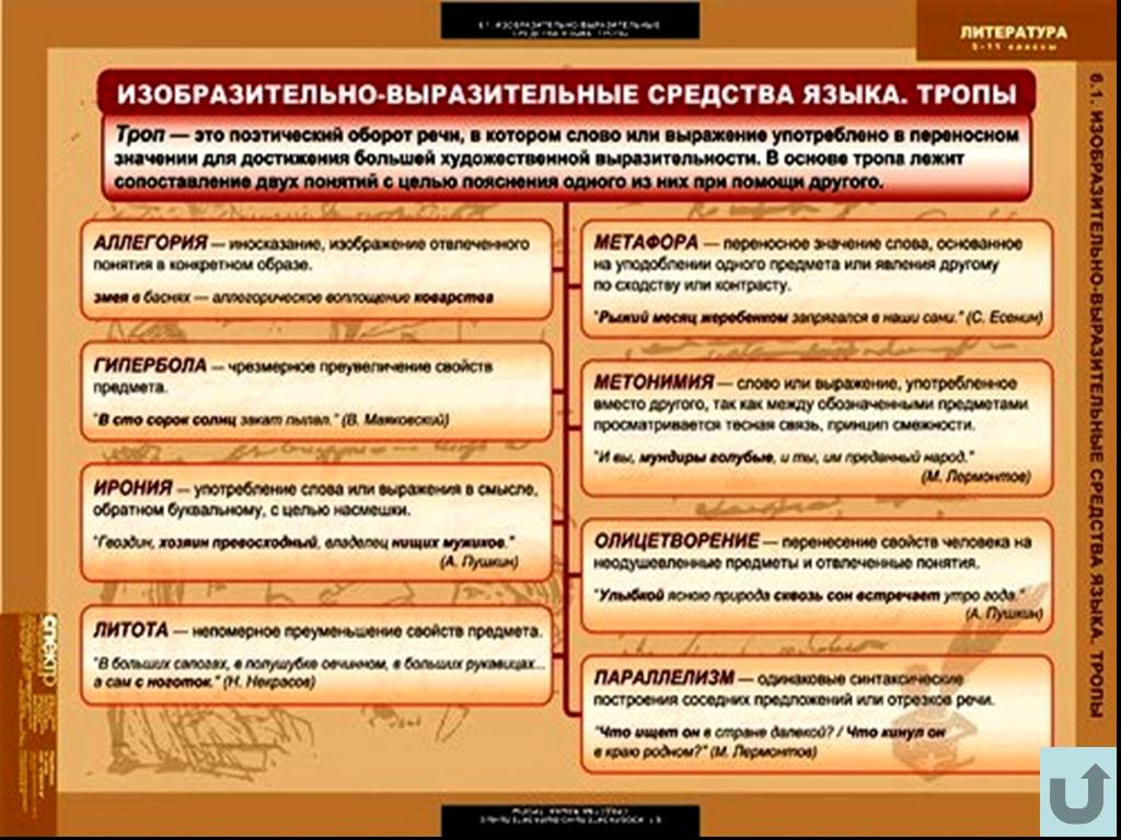 Тропы в русском языке. таблица с примерами / блог :: бингоскул