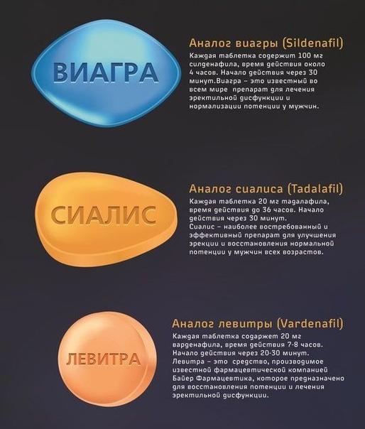 Виагра: что это такое, ее действие и инструкция по применению таблеток