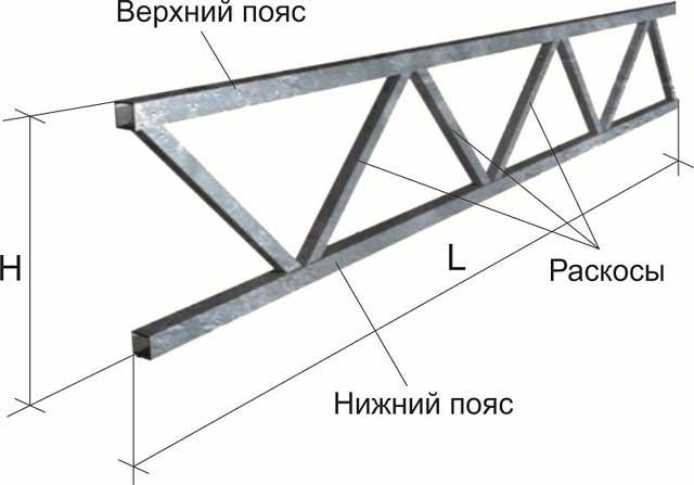 Ферма (конструкция) — википедия. что такое ферма (конструкция)