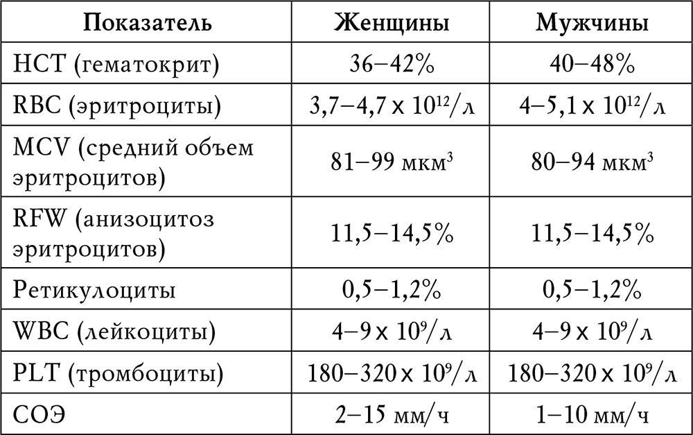 Гемоглобин: норма у мужчин и женщин по возрасту в таблице