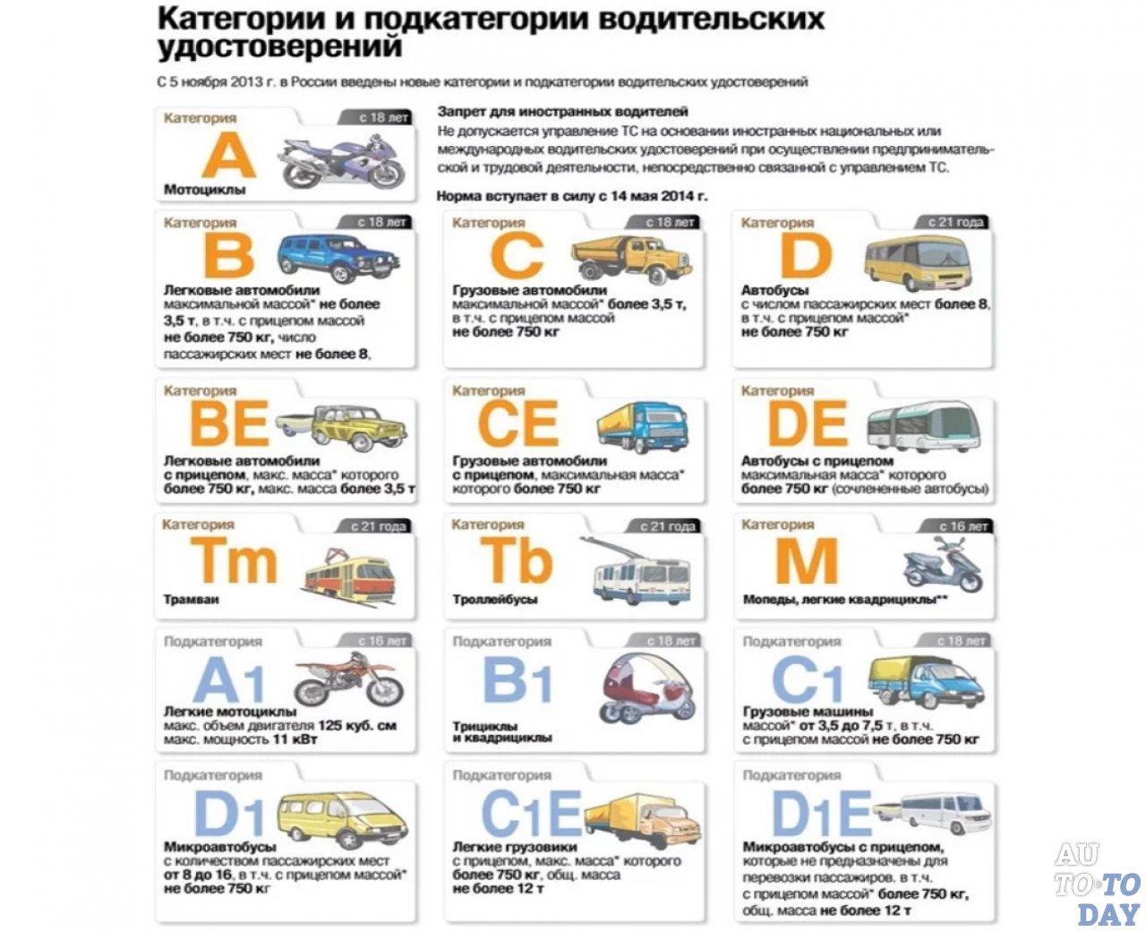 Категория а и а1 водительских прав: что это, какой транспорт попадает под них