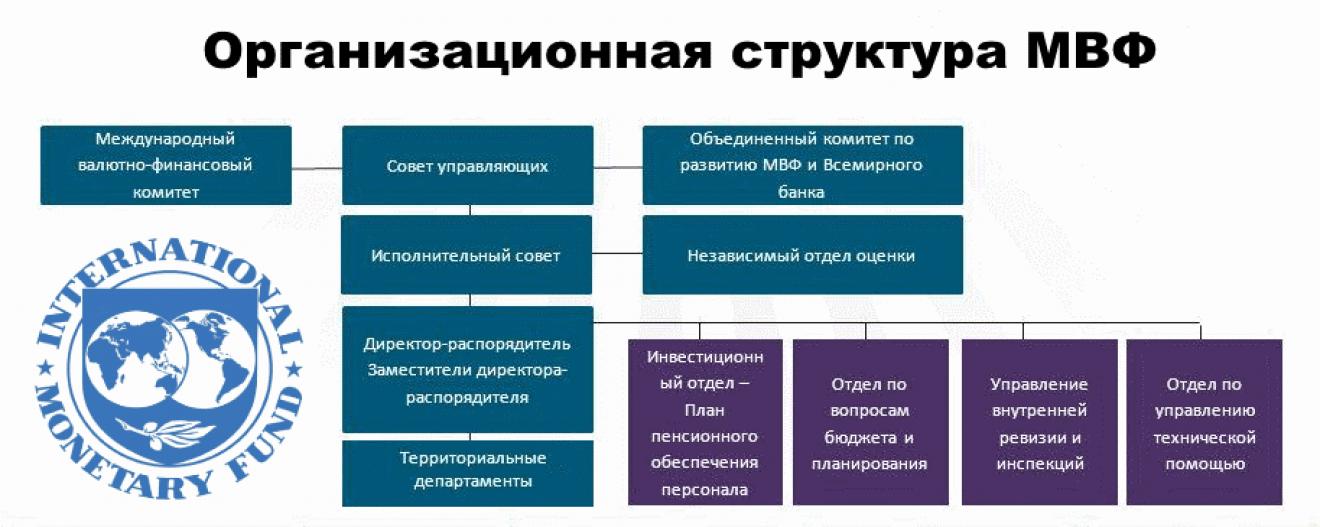 Мвф: расшифровка. цели, задачи и роль организации в мире