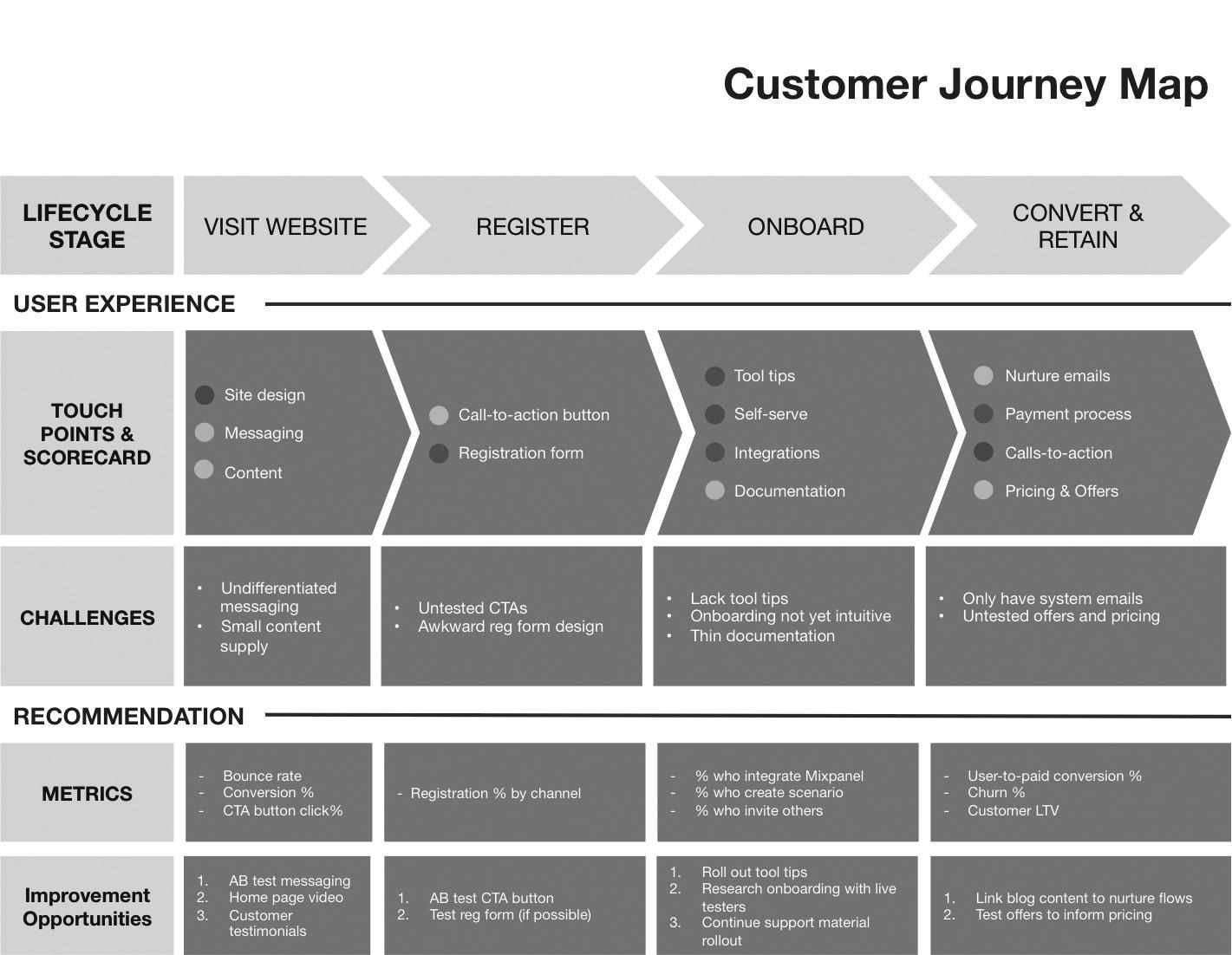 Как составить customer journey mapping. читайте на cossa.ru