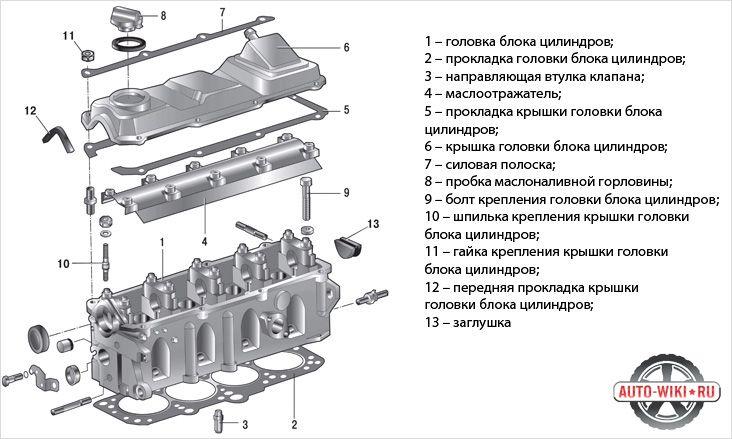 Головка блока цилиндров гбц, конструкция устройства и назначение работы в двигателе двс, схема составных частей