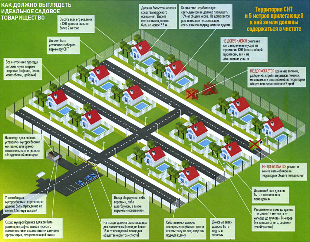 Земли ижс, снт и днп: предназначение и в чем разница - вопросы по недвижимости