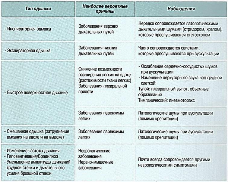 Одышка - признаки, причины, симптомы, лечение и профилактика - idoctor.kz