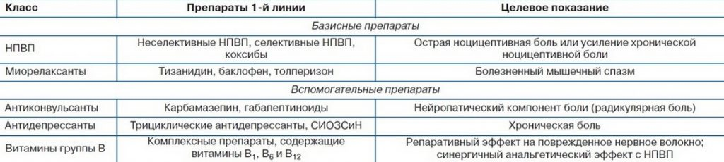 Миорелаксанты: список препаратов, показания и противопоказания | athletic-store.ru