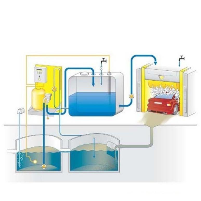 Как работает система умягчения воды на автомойке