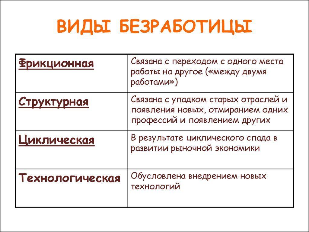 Фрикционная безработица. уровень фрикционной безработицы :: businessman.ru