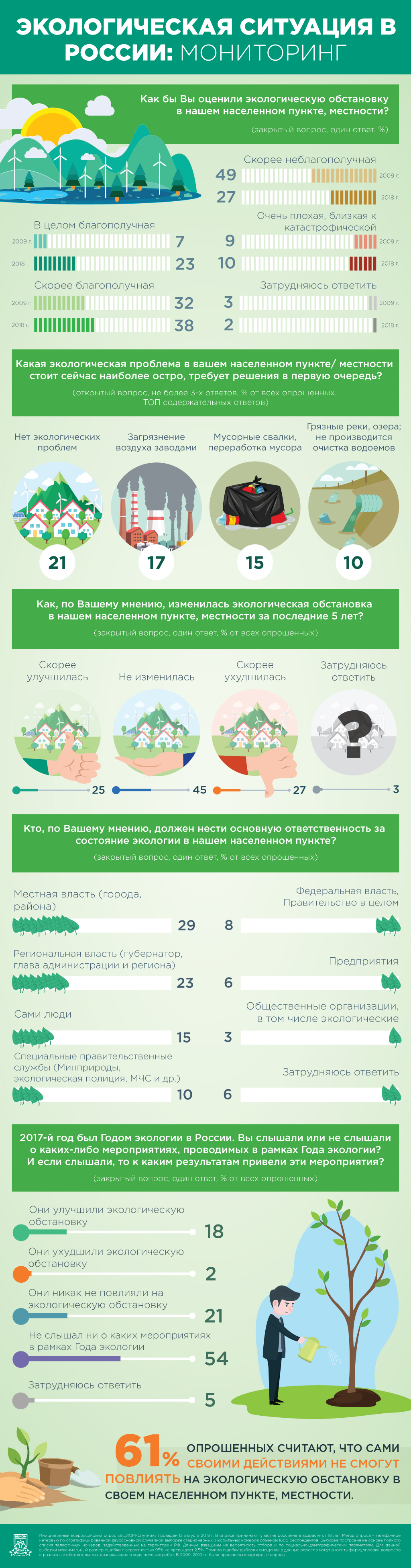 Экологическое сознание и экологическая мораль в техногенном мире