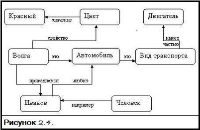 Семантическая сеть - semantic web - qwe.wiki
