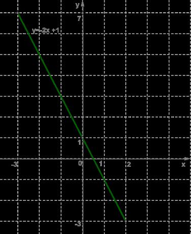 § линейная функция y = kx + b и её график