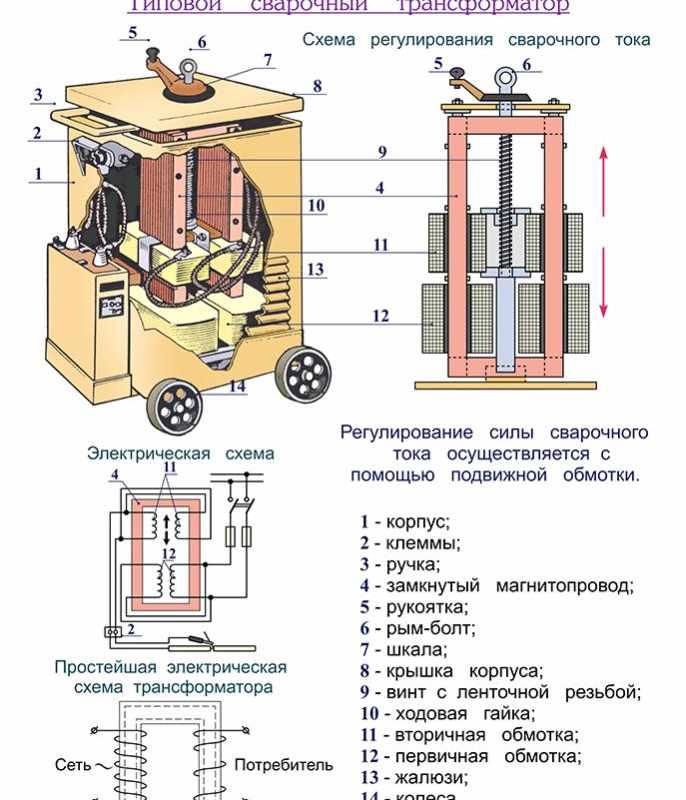 Как сделать сварочный выпрямитель своими руками. назначение и нюансы изготовления диодного моста в сварочном аппарате