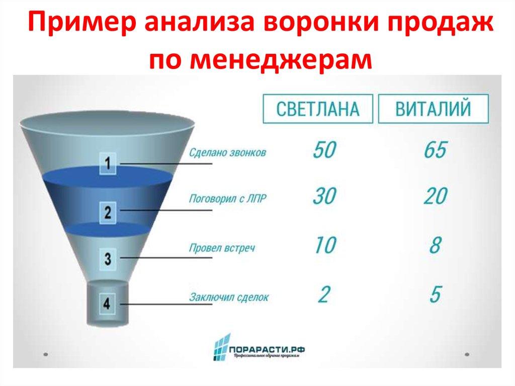 Воронка продаж, пример | этапы | конверсия воронки