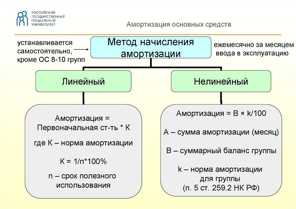 Амортизация основных средств вбухгалтерском учете