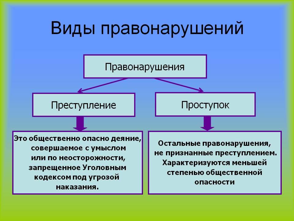 Правонарушения: понятие и признаки, виды. административное правонарушение :: businessman.ru