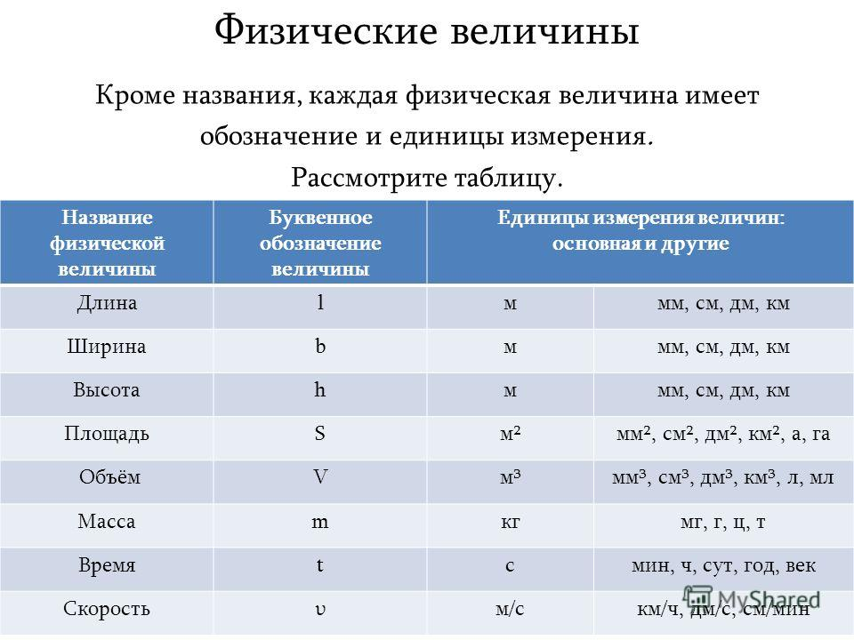 Обозначения : основные физические величины