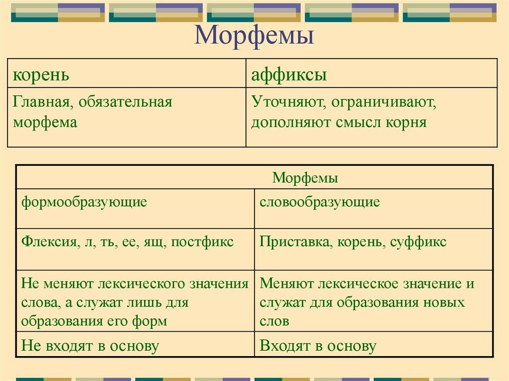 Морфемный разбор слова