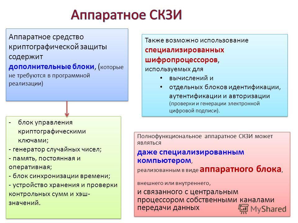 Криптопро | криптопро csp