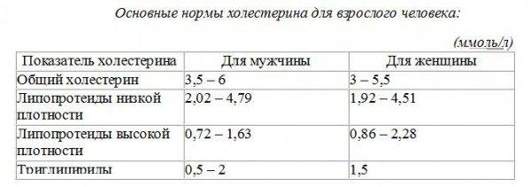 Триглицериды в крови: определение, норма по возрасту и полу, причины отклонений в показателях