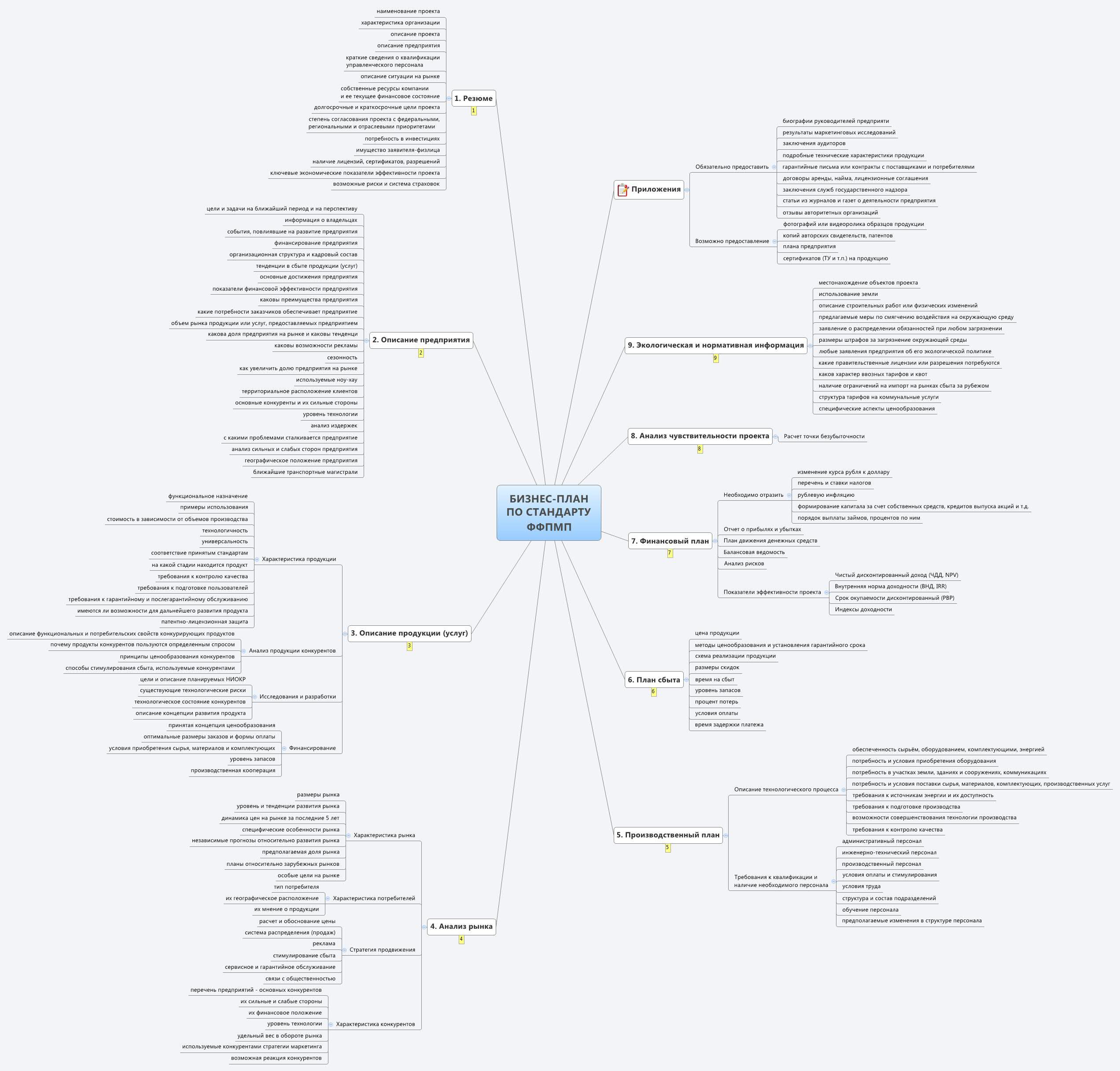 Создавайте интеллект-карты онлайн - на любом устройстве | mindmeister