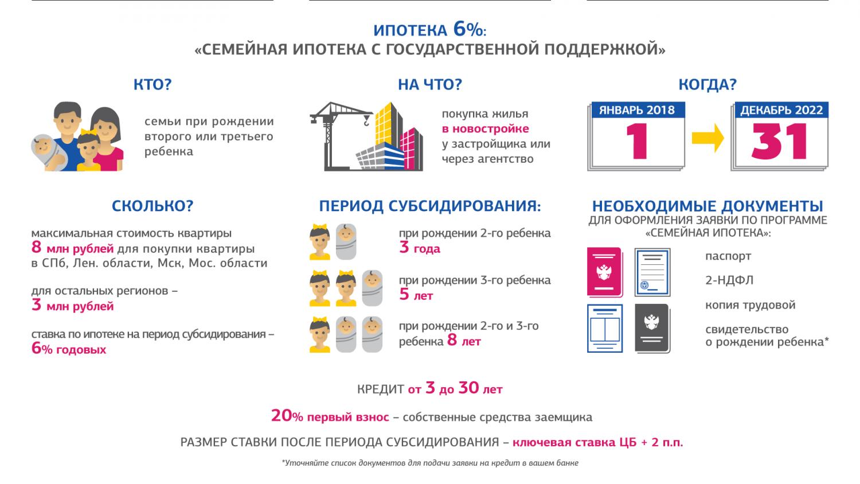 Семейная ипотека с государственной поддержкой 2020 — условия получения для семей с детьми в москве
