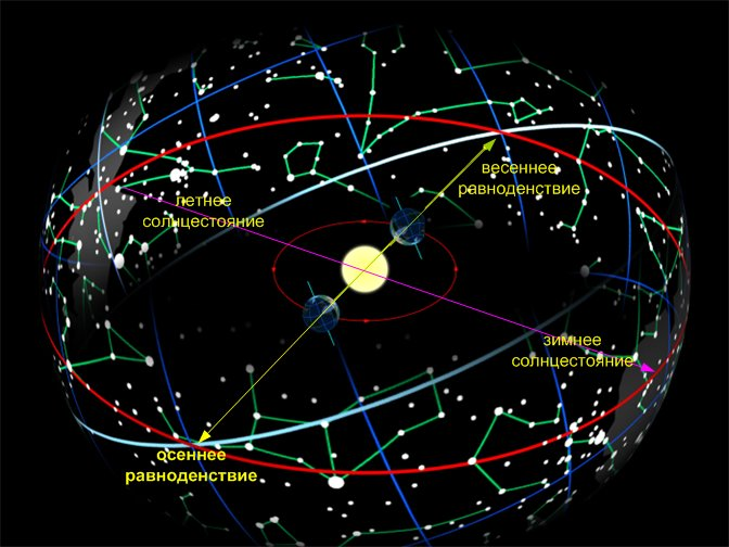 Зимнее солнцестояние: когда наступает в 2017 году, что это такое, праздники и приметы