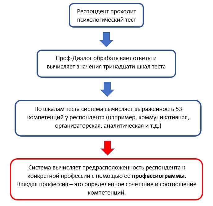 Понятия «модель специалиста». профессиограмма, психограмма. «формула профессий». схема анализа профессий. «аналитическая профессиограмма»   шпаргалка к написанию экзаменов