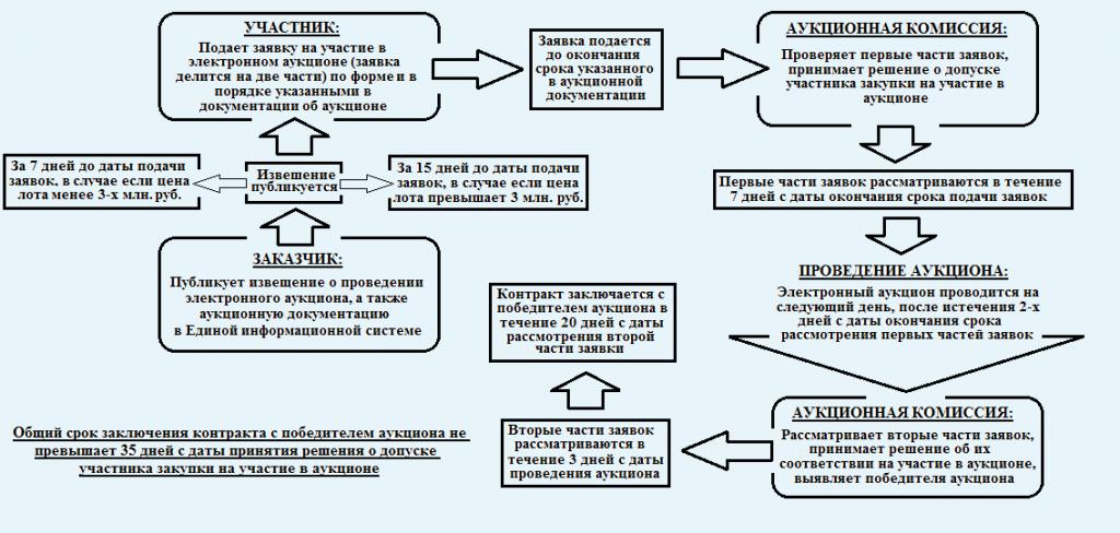 Госзакупки недвижимости: инструкция по применению  | азбука тендеров