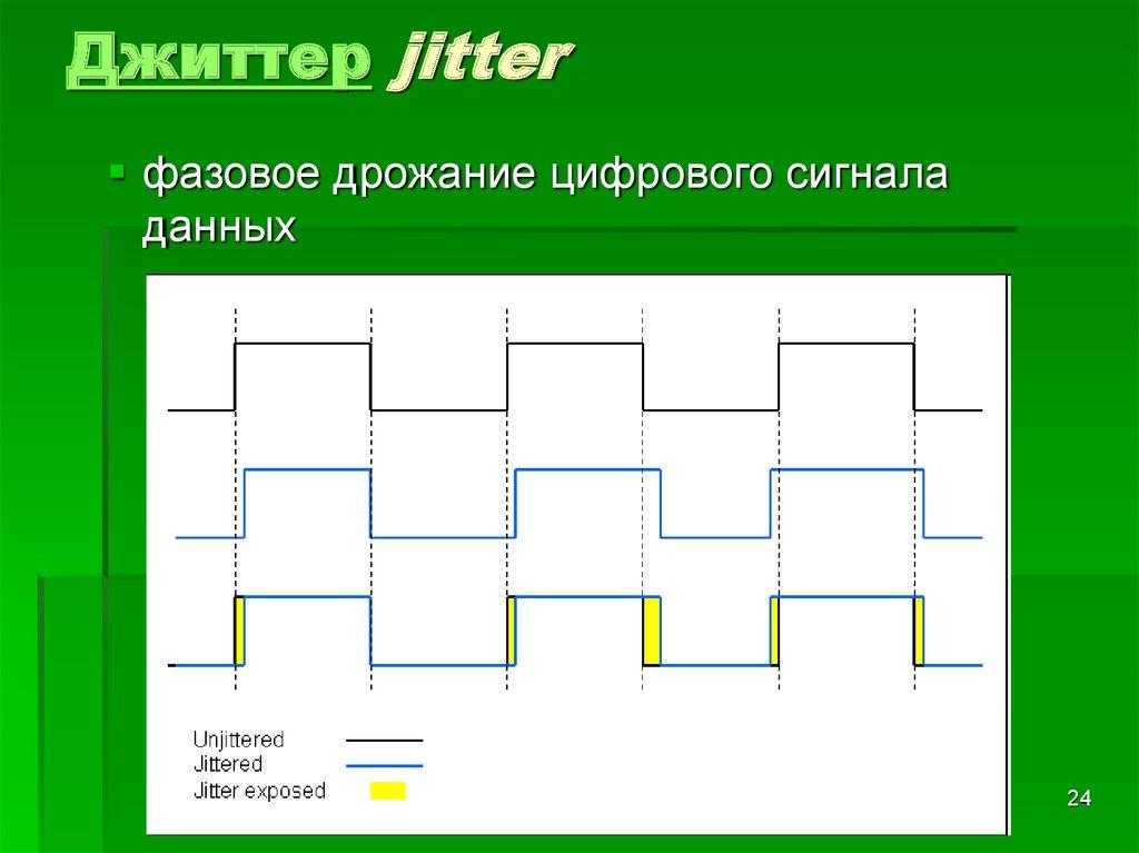 Данн д. джиттер. виды джиттера, измерения джиттера