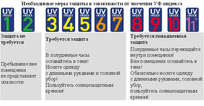 Газета зеленый мир - глобальный солнечный ультрафиолетовый индекс (уфи)