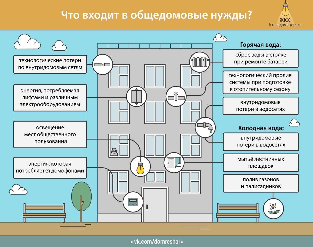 Коммунальная квартира - это что такое? особенности, правила проживания и права собственников