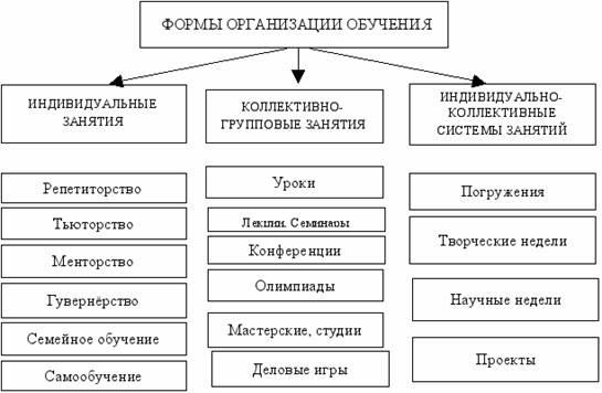 Дуальная форма обучения: что такое дуальное обучение, организация и процессы дуальной модели образования