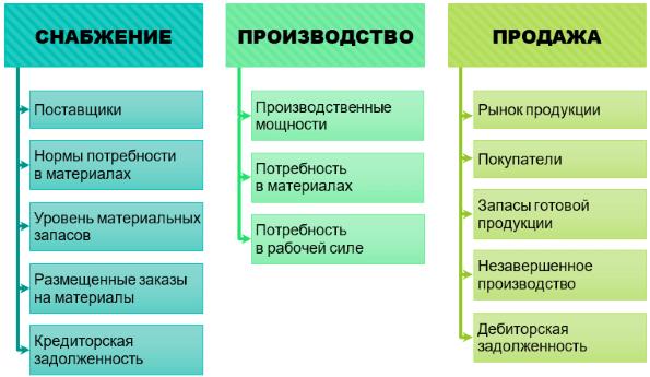 Управленческий учет на предприятии :: businessman.ru