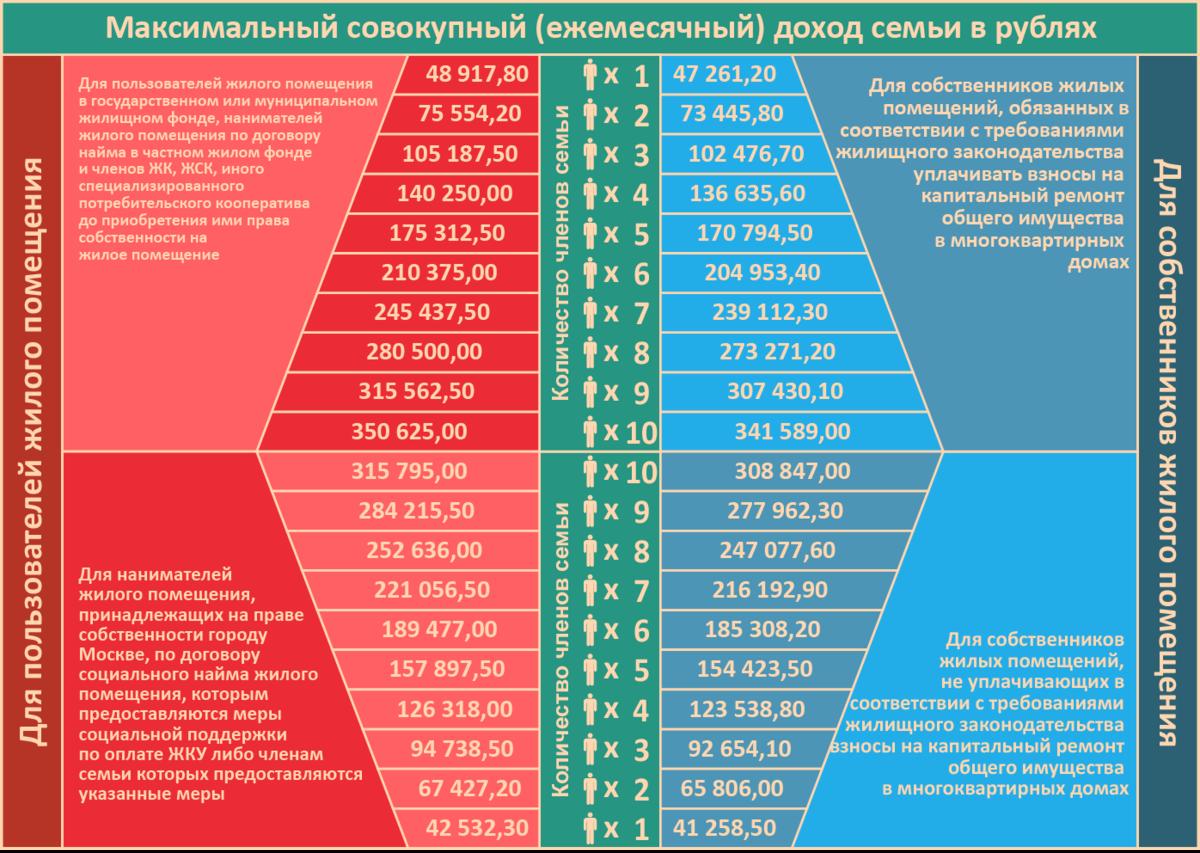 Как получить субсидию на оплату коммунальных услуг в москве и регионах россии