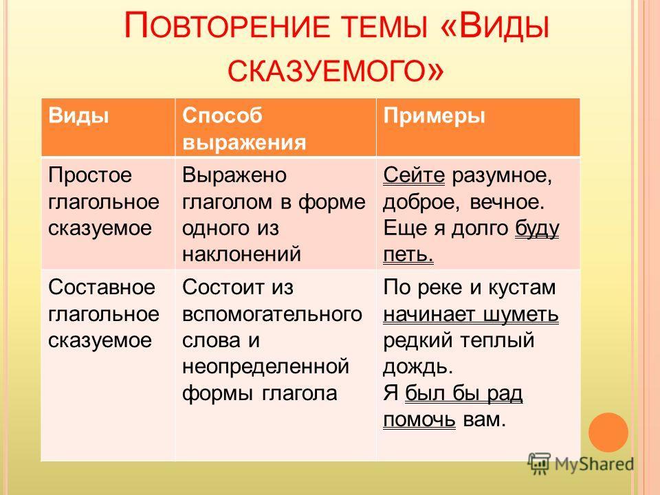 Составное глагольное сказуемое – примеры компонентов (8 класс, русский язык)