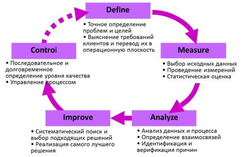 Lean six sigma — комбинация методологий для лучшего результата - блог системы управления проектами worksection